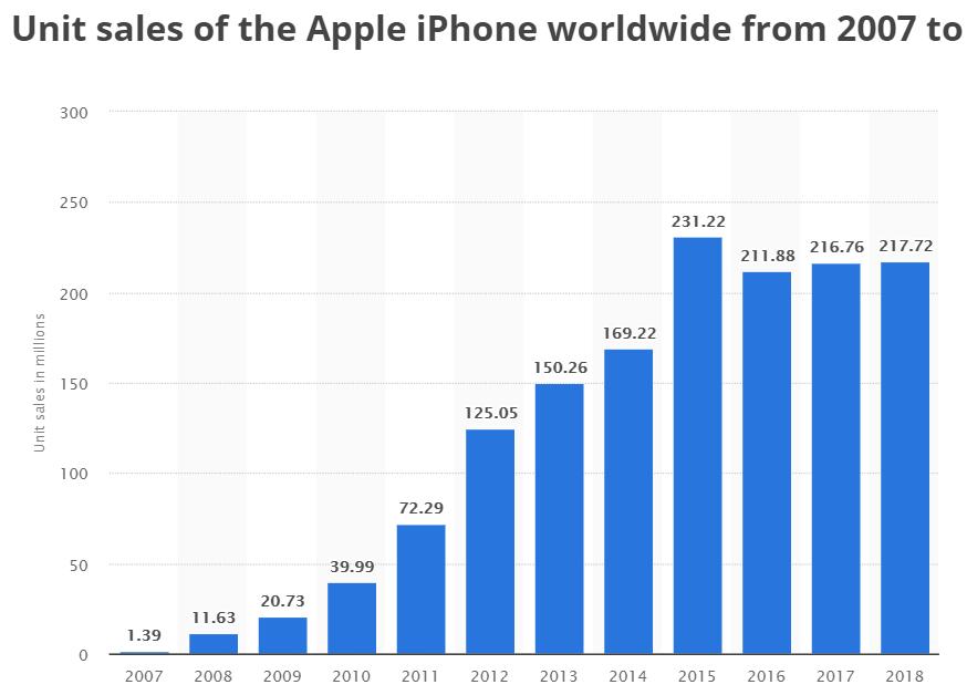 Apple sänker sin prognos för 2018 -