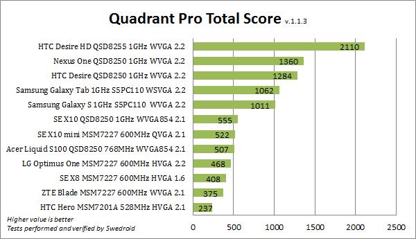 quadrant_pro_total_score.png
