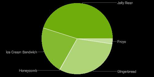 Jelly Bean fortsätter växa, körs snart på hälften av världens aktiva Androidenheter