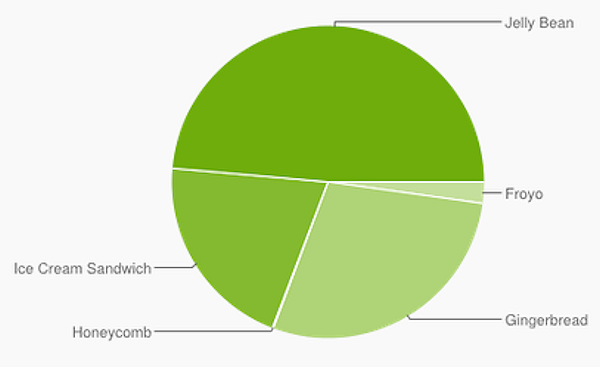 Jelly Bean körs nu på cirka hälften av alla aktiva Androidenheter