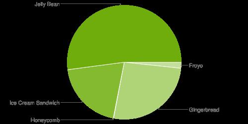 52 % av alla aktiva Androidenheter kör nu Jelly Bean