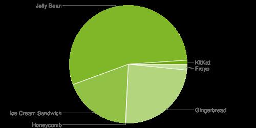 Jelly Bean ligger på 54,5 % i senaste Androidstatistiken