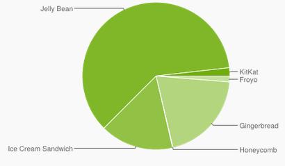 KitKat närmar sig 2 % i Androidstatistiken