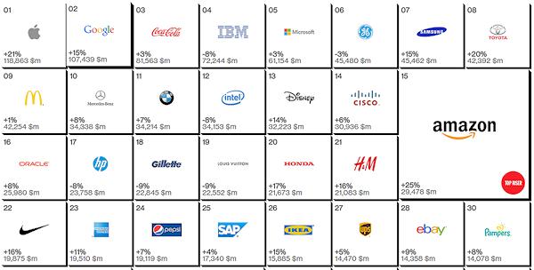 Google hamnar återigen efter Apple i Interbrands lista över mest värdefulla varumärken