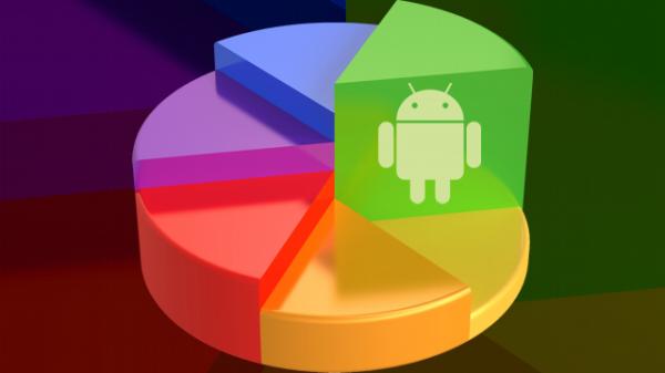 KitKat/4.4 körs på 39% av alla aktiva Androidenheter, Lollipop går trögt