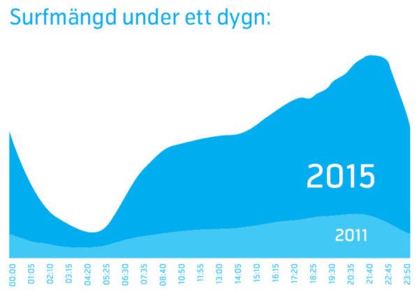 Telenor: Svenskar mobilsurfar mest på kvällen
