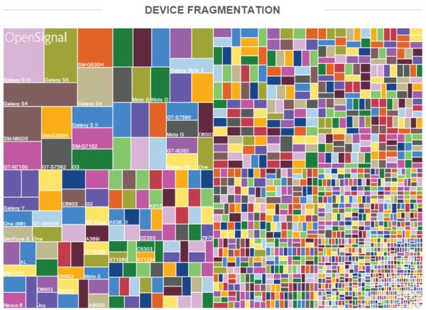 Statistik från OpenSignal blottlägger Androids enorma ekosystem