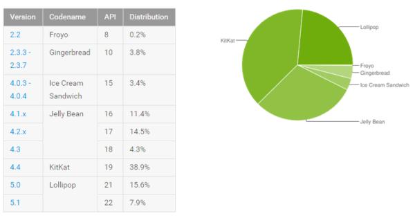 Android Lollipop finns nu på 24,5% av alla aktiva Androidenheter