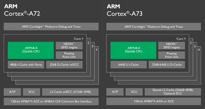 arm_cortex-a72vsa73_swedroid