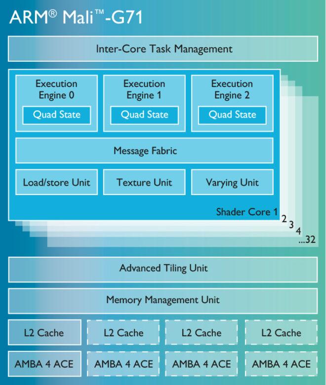 mali-g71-chip-diagram-lg